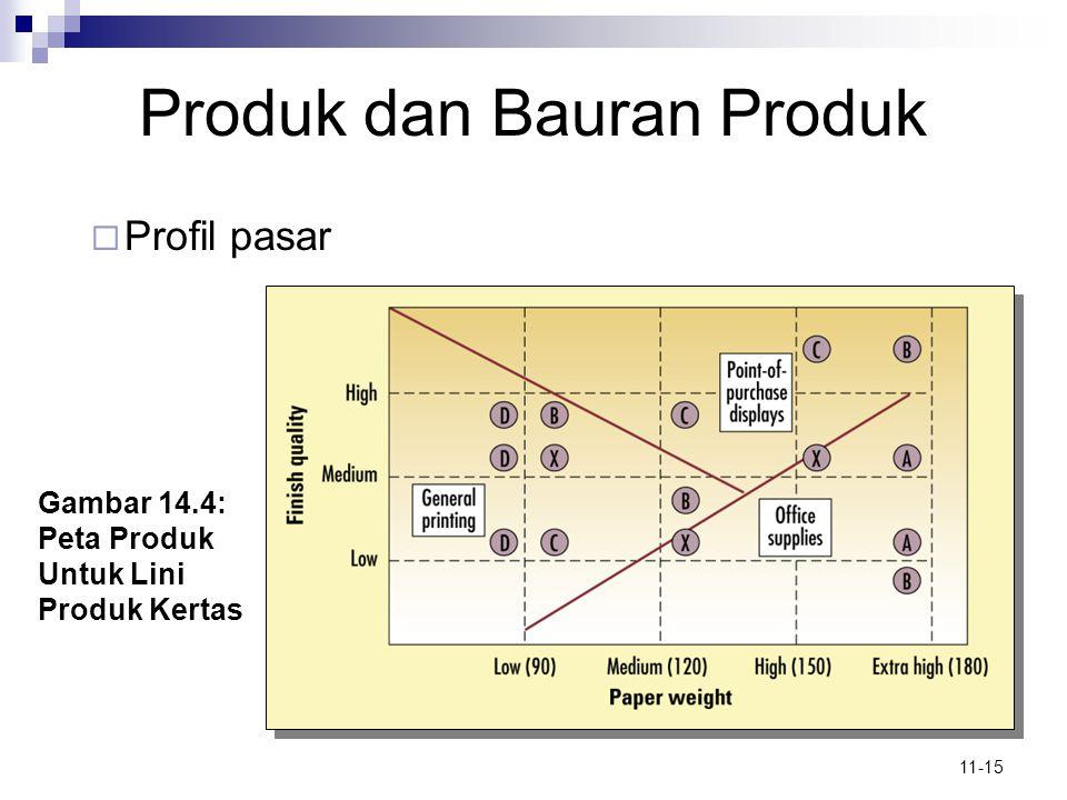 11-15 Produk dan Bauran Produk  Profil pasar Gambar 14.4: Peta Produk Untuk Lini Produk Kertas