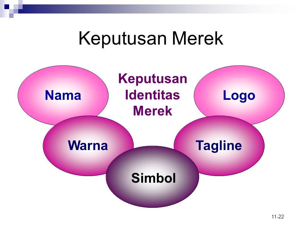 11-22 Keputusan Merek NamaLogo WarnaTagline Simbol Keputusan Identitas Merek