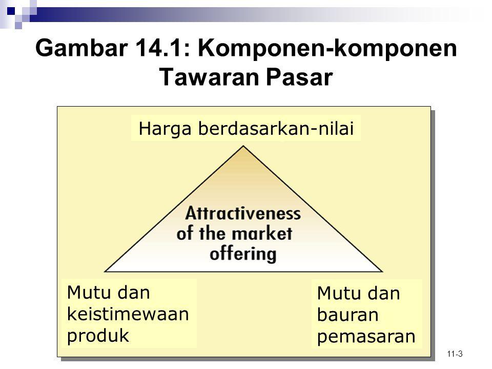 11-4 Produk dan Bauran Produk  Level Produk  Hierarki nilai pelanggan  Manfaat inti  Basic product/ Produk dasar  Expected product/ produk diharapkan  Augmented product/ produk ditingkatkan Gambar 14.2: Lima Level Produk