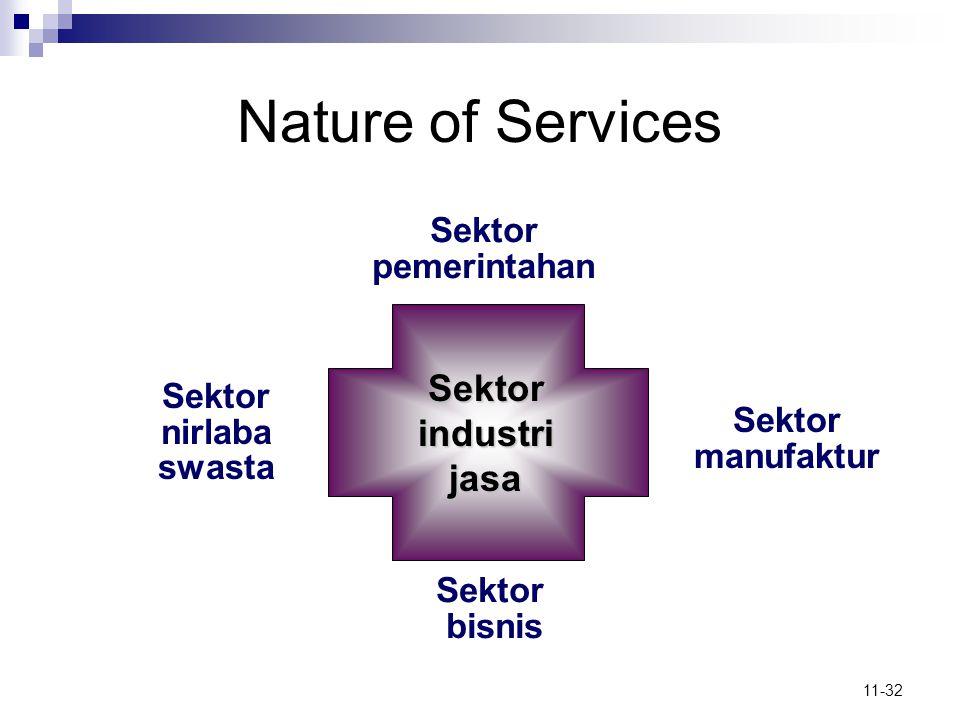 11-32 Nature of Services Sektor pemerintahan Sektor bisnis Sektor nirlaba swasta Sektor manufaktur Sektor industri jasa