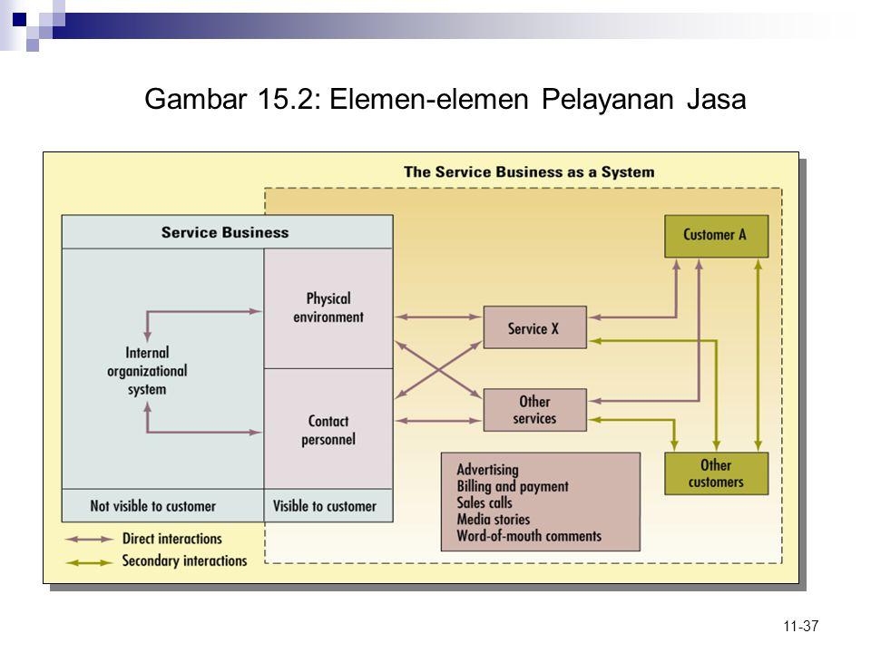 11-37 Gambar 15.2: Elemen-elemen Pelayanan Jasa