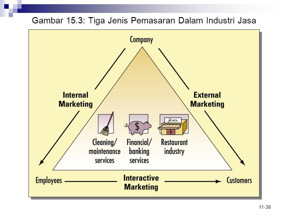 11-38 Gambar 15.3: Tiga Jenis Pemasaran Dalam Industri Jasa