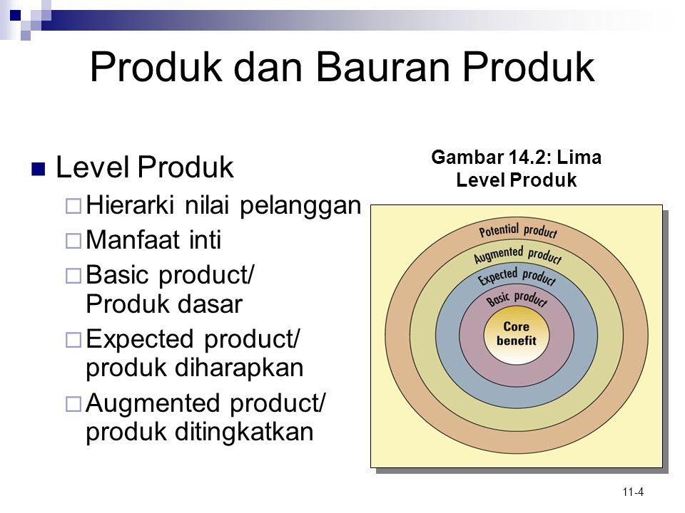 11-4 Produk dan Bauran Produk  Level Produk  Hierarki nilai pelanggan  Manfaat inti  Basic product/ Produk dasar  Expected product/ produk dihara