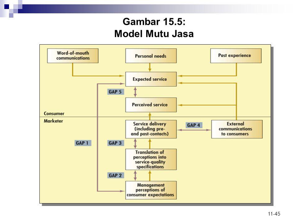 11-45 Gambar 15.5: Model Mutu Jasa