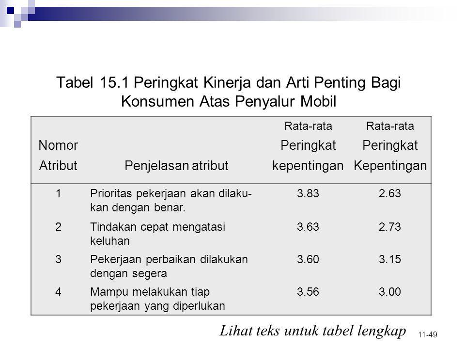 11-49 Tabel 15.1 Peringkat Kinerja dan Arti Penting Bagi Konsumen Atas Penyalur Mobil Rata-rata NomorPeringkat AtributPenjelasan atributkepentinganKep