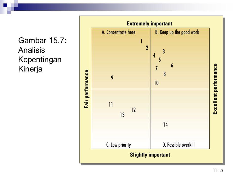 11-50 Gambar 15.7: Analisis Kepentingan Kinerja