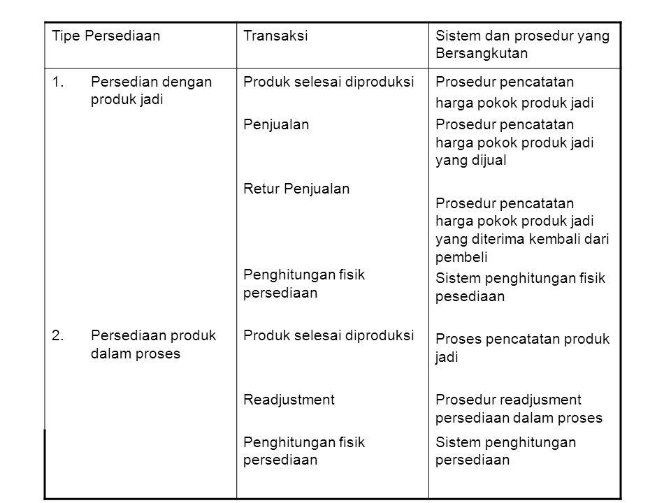 Tipe PersediaanTransaksiSistem dan prosedur yang Bersangkutan 1.Persedian dengan produk jadi 2.Persediaan produk dalam proses Produk selesai diproduks
