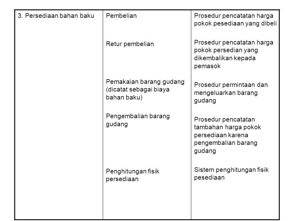 3. Persediaan bahan bakuPembelian Retur pembelian Pemakaian barang gudang (dicatat sebagai biaya bahan baku) Pengembalian barang gudang Penghitungan f
