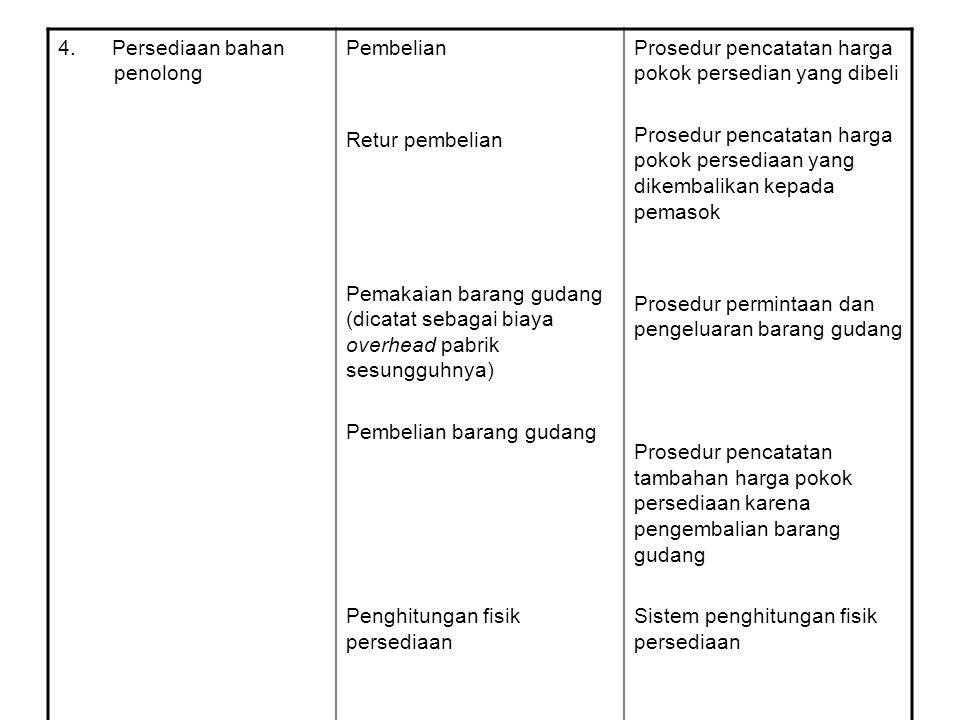 4. Persediaan bahan penolong Pembelian Retur pembelian Pemakaian barang gudang (dicatat sebagai biaya overhead pabrik sesungguhnya) Pembelian barang g