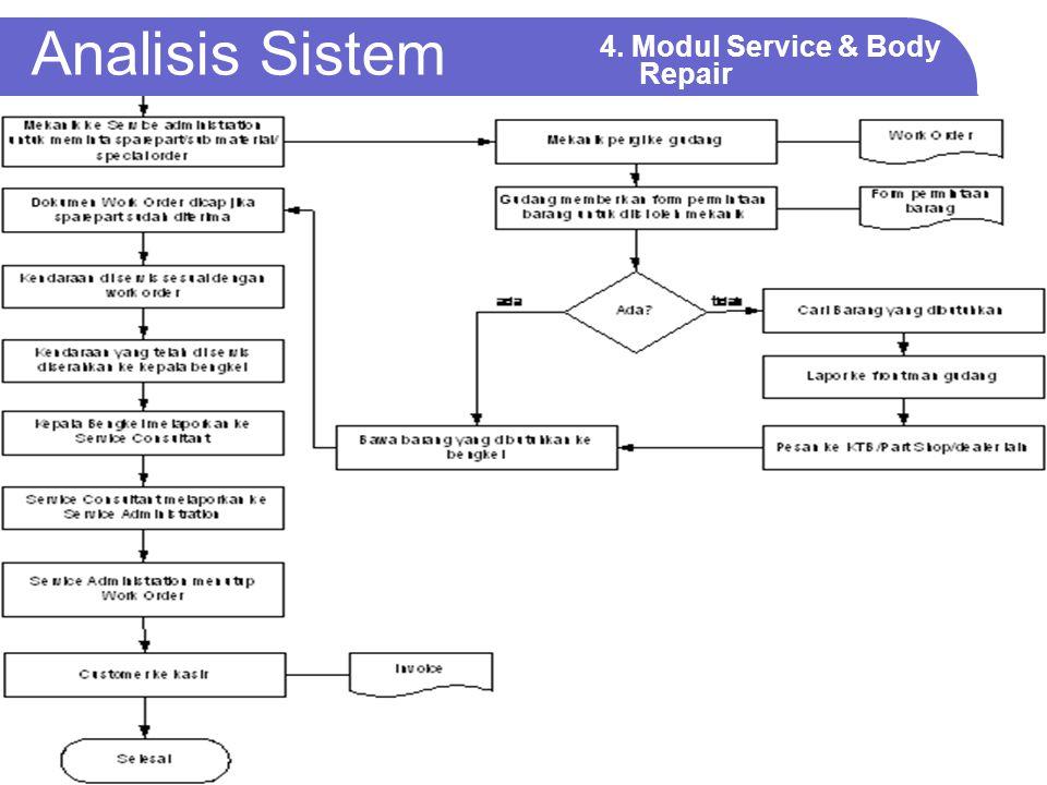 Analisis Sistem 4.