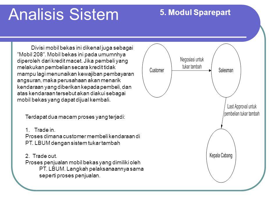 Implementasi Sistem Informasi.Kondisi aktual sistem informasi di PT.