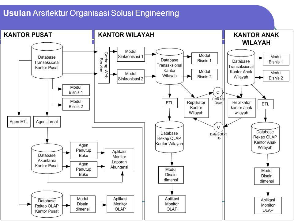 Usulan Arsitektur Organisasi Solusi Engineering