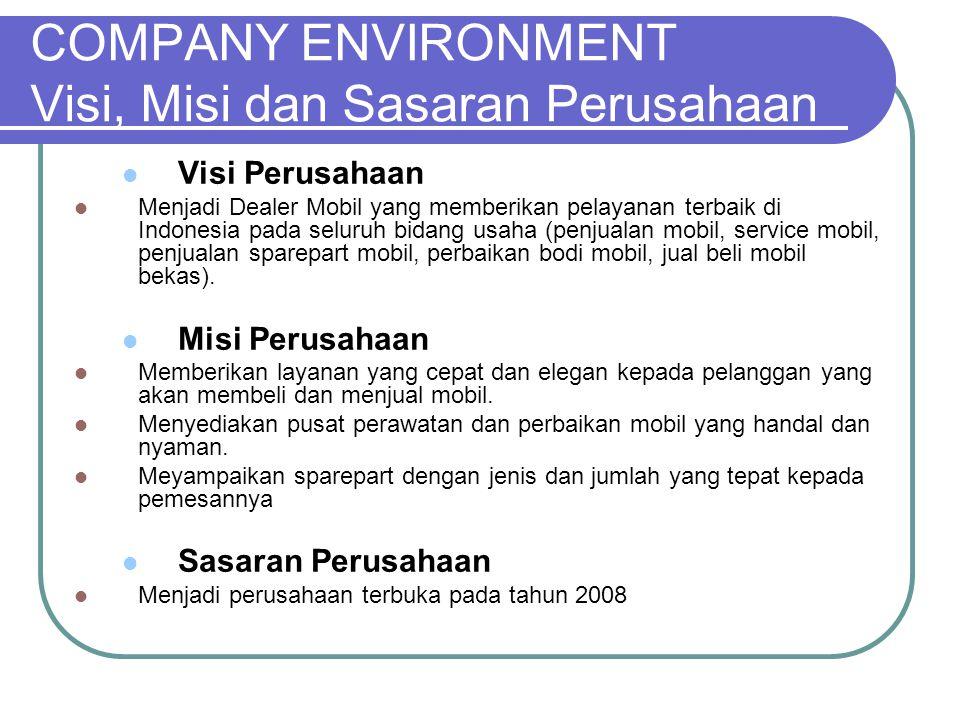 COMPANY ENVIRONMENT Analisis SWOT Strengths  Merupakan dealer yang memiliki cabang di 15 kota di Jawa dan Sumatera.
