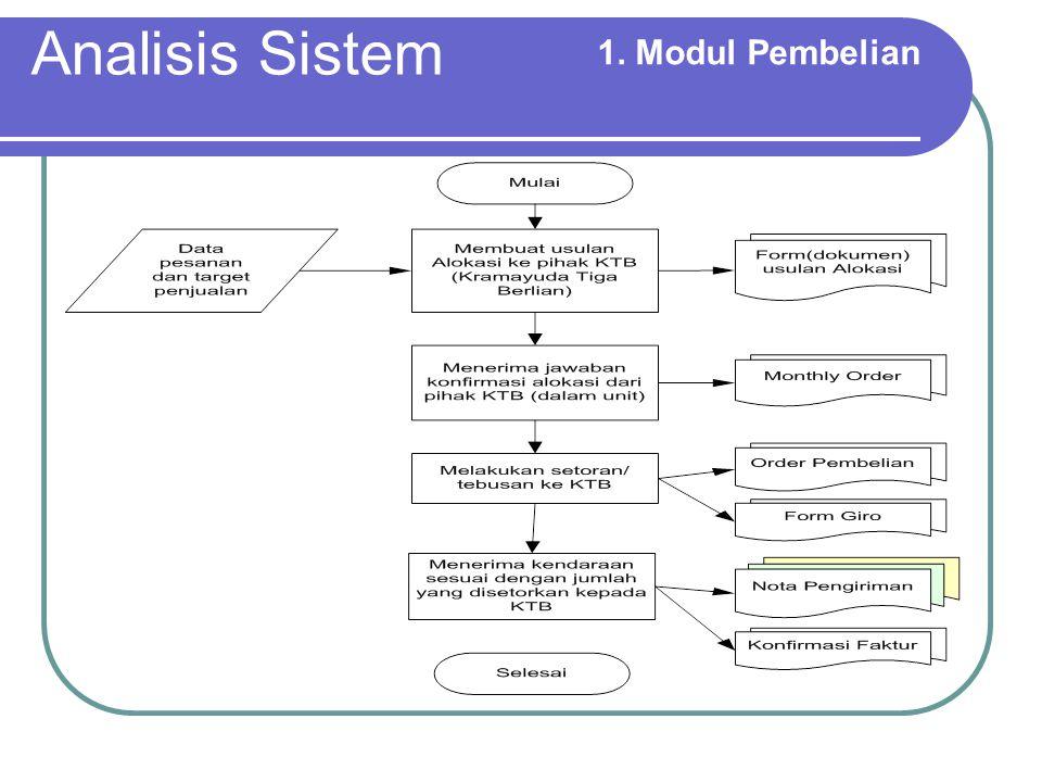 Analisis Sistem 1.Modul Pembelian Proses Pembelian Alokasi Standar / Khusus Alokasi standar.