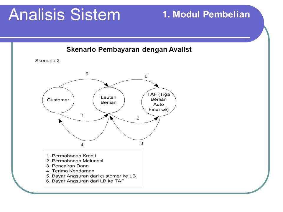 Analisis Sistem 2.
