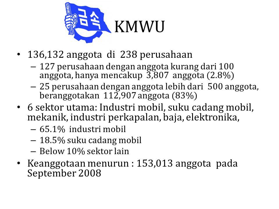 KMWU • 136,132 anggota di 238 perusahaan – 127 perusahaan dengan anggota kurang dari 100 anggota, hanya mencakup 3,807 anggota (2.8%) – 25 perusahaan dengan anggota lebih dari 500 anggota, beranggotakan 112,907 anggota (83%) • 6 sektor utama: Industri mobil, suku cadang mobil, mekanik, industri perkapalan, baja, elektronika, – 65.1% industri mobil – 18.5% suku cadang mobil – Below 10% sektor lain • Keanggotaan menurun : 153,013 anggota pada September 2008