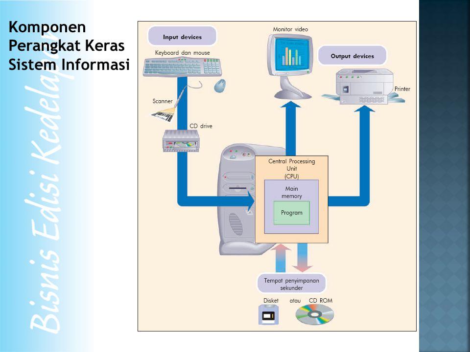 Komponen Perangkat Keras Sistem Informasi