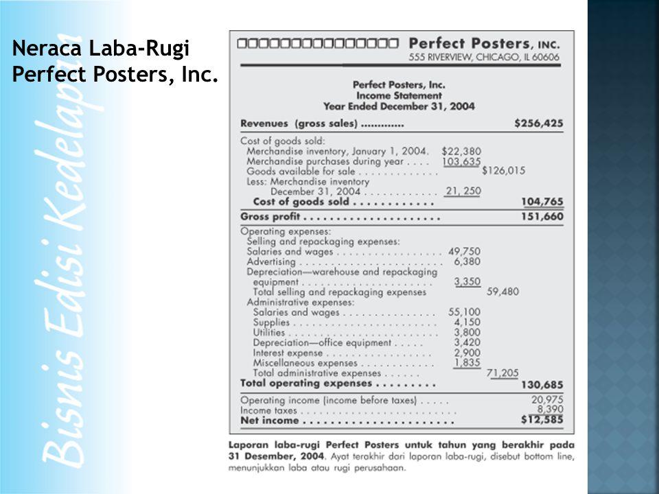 Neraca Laba-Rugi Perfect Posters, Inc.