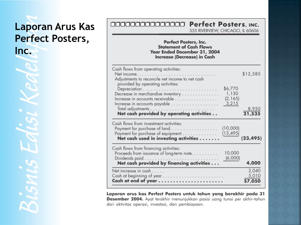 Laporan Arus Kas Perfect Posters, Inc.