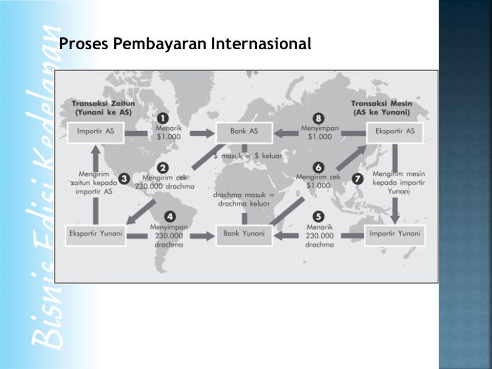 Proses Pembayaran Internasional