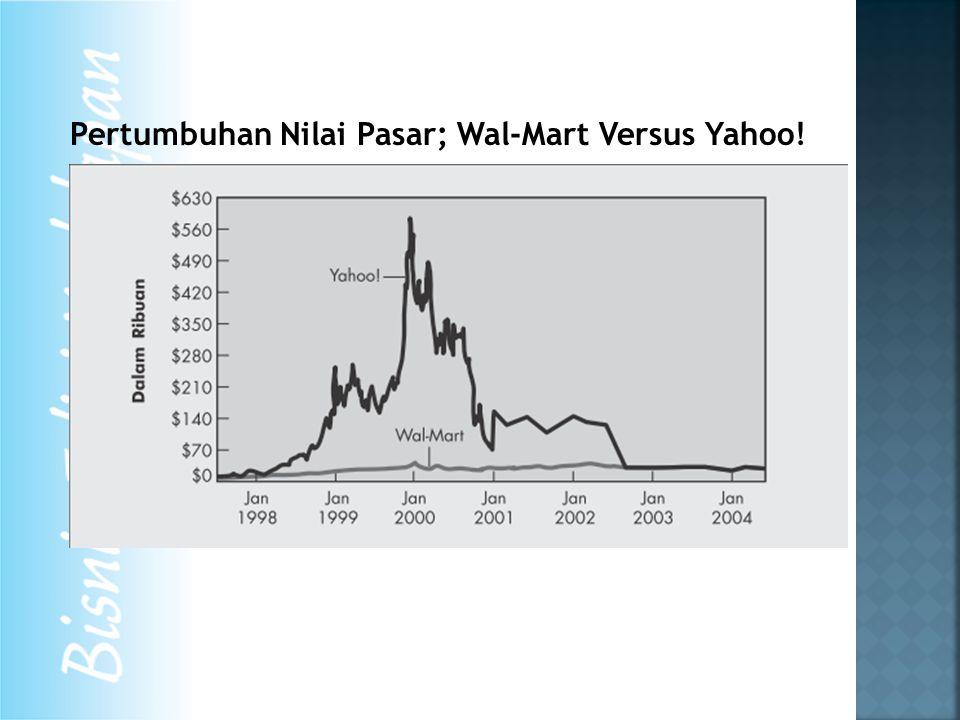 Pertumbuhan Nilai Pasar; Wal-Mart Versus Yahoo!