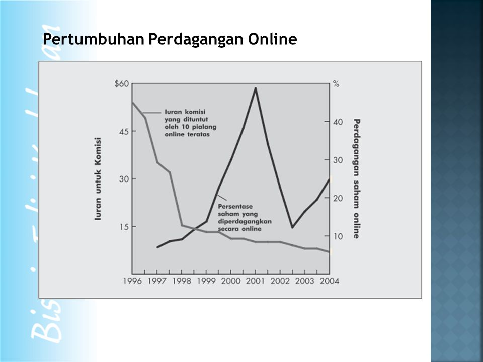 Pertumbuhan Perdagangan Online