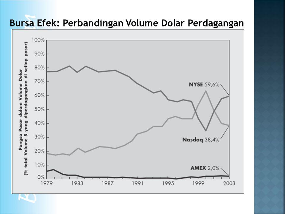 Bursa Efek: Perbandingan Volume Dolar Perdagangan