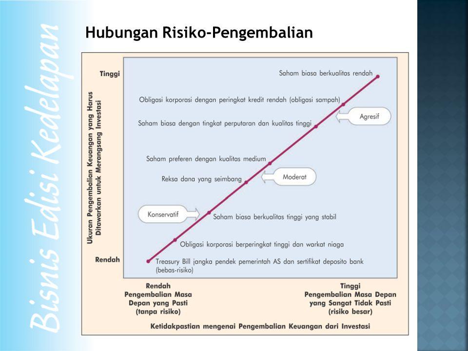 Hubungan Risiko-Pengembalian