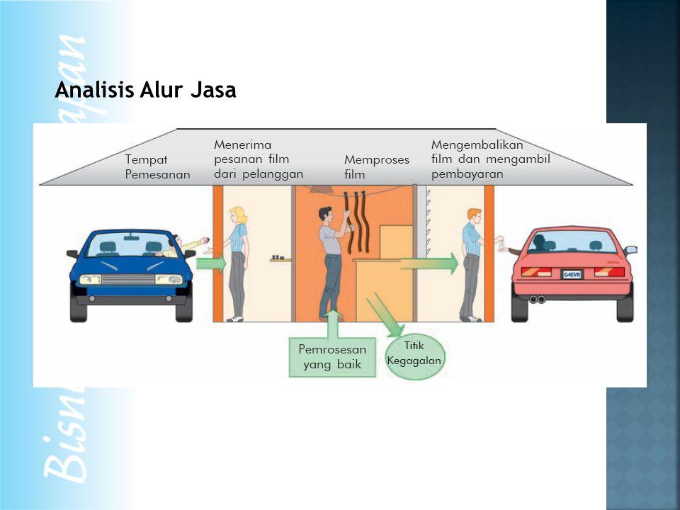 Analisis Alur Jasa