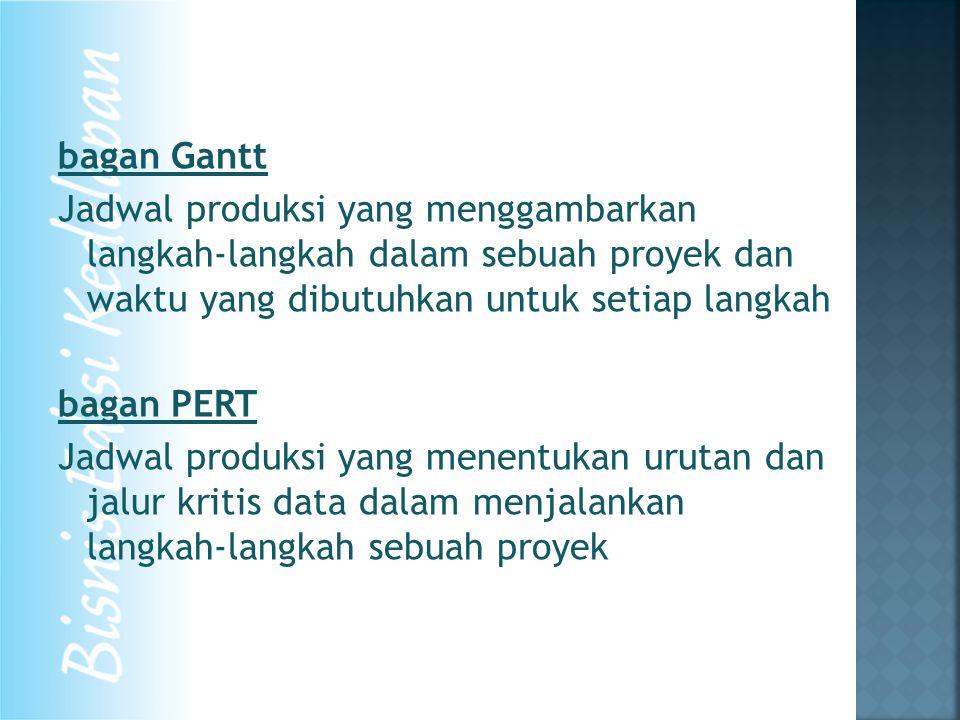 bagan Gantt Jadwal produksi yang menggambarkan langkah-langkah dalam sebuah proyek dan waktu yang dibutuhkan untuk setiap langkah bagan PERT Jadwal pr