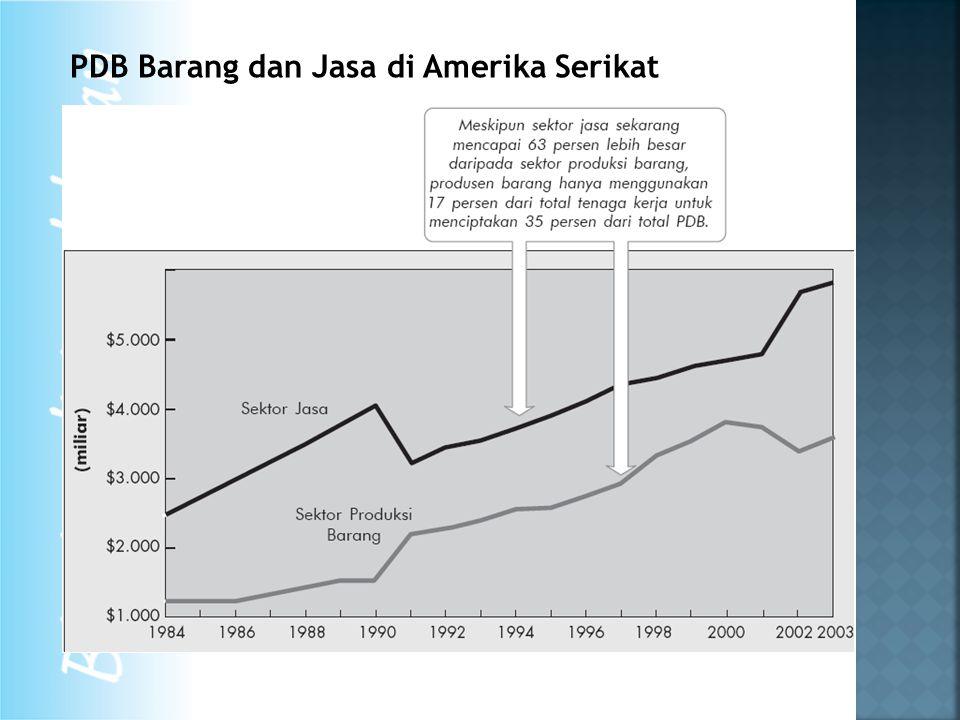PDB Barang dan Jasa di Amerika Serikat