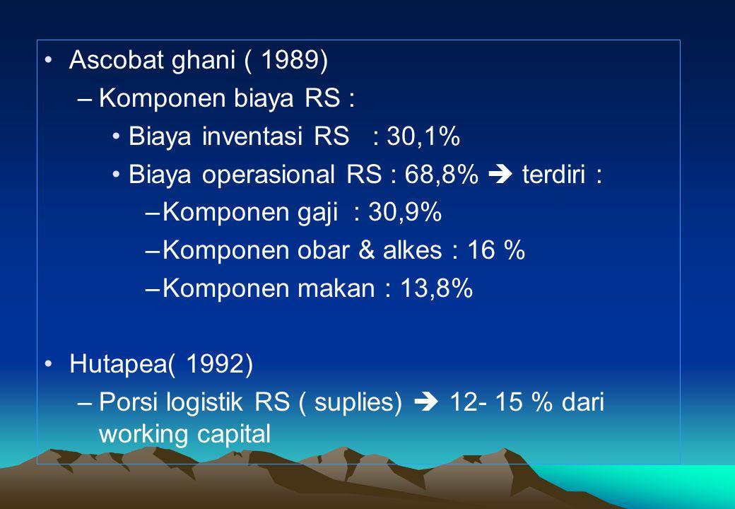•Ascobat ghani ( 1989) –Komponen biaya RS : •Biaya inventasi RS : 30,1% •Biaya operasional RS : 68,8%  terdiri : –Komponen gaji : 30,9% –Komponen obar & alkes : 16 % –Komponen makan : 13,8% •Hutapea( 1992) –Porsi logistik RS ( suplies)  12- 15 % dari working capital