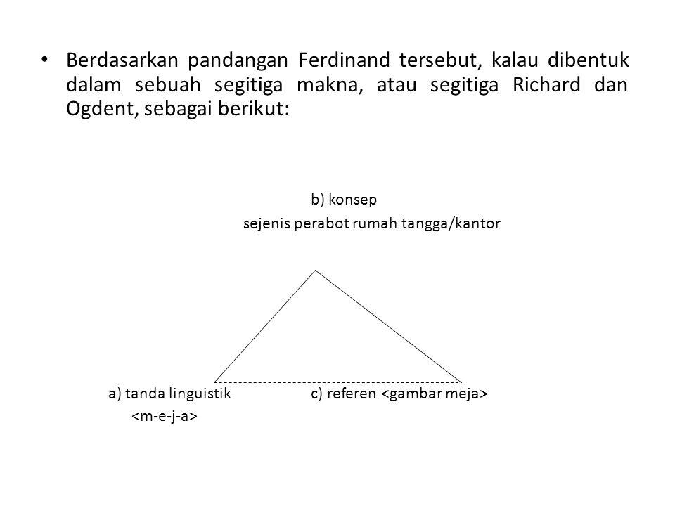 • Berdasarkan pandangan Ferdinand tersebut, kalau dibentuk dalam sebuah segitiga makna, atau segitiga Richard dan Ogdent, sebagai berikut: b) konsep sejenis perabot rumah tangga/kantor a) tanda linguistik c) referen