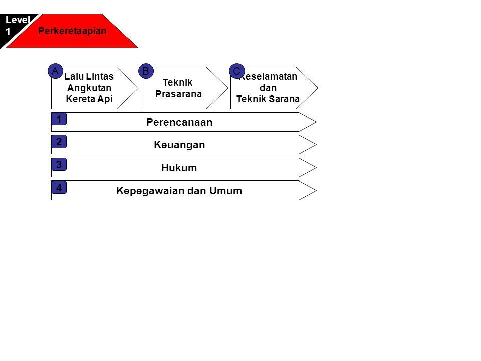 Perkeretaapian Lalu Lintas dan Angkutan Kereta Api Level2 Pengembangan Jaringan Lalu Lintas dan Angkutan Antar Kota Lalu Lintas dan Angkutan Perkotaan ACB Tata Usaha 1 Promosi dan pengembangan usaha D