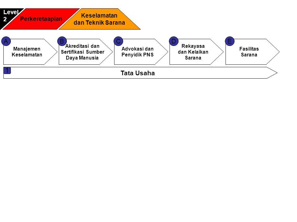 Perkeretaapian Keselamatan dan Teknik Sarana Level2 Manajemen Keselamatan Akreditasi dan Sertifikasi Sumber Daya Manusia Advokasi dan Penyidik PNS ACB Tata Usaha 1 Rekayasa dan Kelaikan Sarana D Fasilitas Sarana E