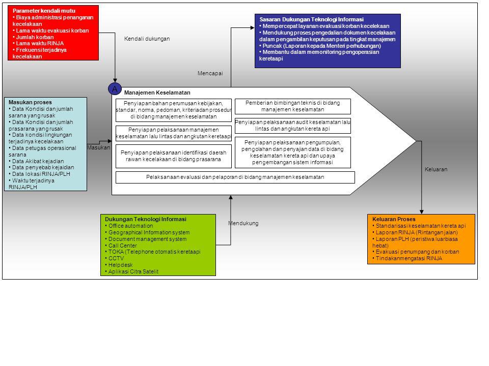 A Manajemen Keselamatan Penyiapan bahan perumusan kebijakan, standar, norma, pedoman, kriteriadan prosedur di bidang manajemen keselamatan Pemberian b