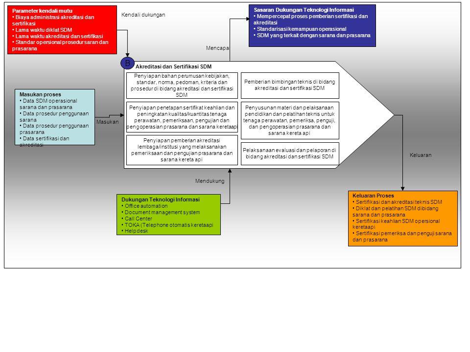 Penyiapan bahan perumusan kebijakan, standar, norma, pedoman, kriteria dan prosedur serta bimbingan teknis, evaluasi dan pelaporan di bidang penyiapan
