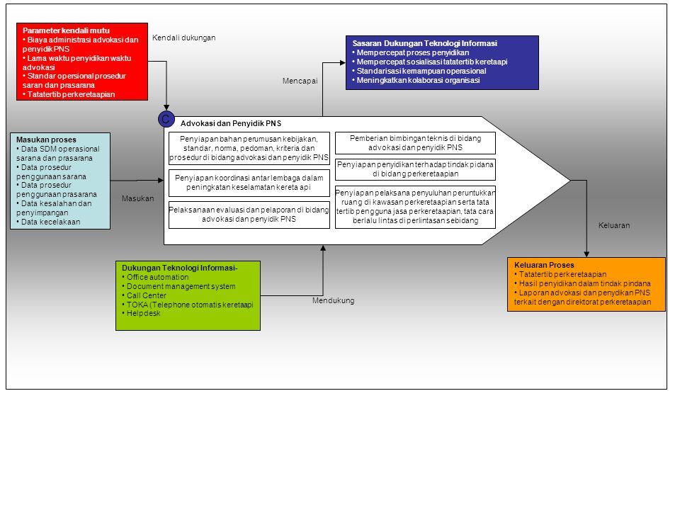 Penyiapan bahan perumusan kebijakan, standar, norma, pedoman, kriteria dan prosedur serta bimbingan teknis, evaluasi dan pelaporan di bidang penyiapan pelaksanaan pengadaan, pembangunan, pemeriksaan dan pengesahan hasil telekomunikasi dan pelistrikan C Advokasi dan Penyidik PNS Penyiapan bahan perumusan kebijakan, standar, norma, pedoman, kriteria dan prosedur di bidang advokasi dan penyidik PNS Pemberian bimbingan teknis di bidang advokasi dan penyidik PNS Penyiapan koordinasi antar lembaga dalam peningkatan keselamatan kereta api Penyiapan penyidikan terhadap tindak pidana di bidang perkeretaapian Pelaksanaan evaluasi dan pelaporan di bidang advokasi dan penyidik PNS Penyiapan pelaksana penyuluhan peruntukkan ruang di kawasan perkeretaapian serta tata tertib pengguna jasa perkeretaapian, tata cara berlalu lintas di perlintasan sebidang Parameter kendali mutu • Biaya administrasi advokasi dan penyidik PNS • Lama waktu penyidikan waktu advokasi • Standar opersional prosedur saran dan prasarana • Tatatertib perkeretaapian Sasaran Dukungan Teknologi Informasi • Mempercepat proses penyidikan • Mempercepat sosialisasi tatatertib keretaapi • Standarisasi kemampuan operasional • Meningkatkan kolaborasi organisasi Keluaran Proses • Tatatertib perkeretaapian • Hasil penyidikan dalam tindak pindana • Laporan advokasi dan penydikan PNS terkait dengan direktorat perkeretaapian Masukan proses • Data SDM operasional sarana dan prasarana • Data prosedur penggunaan sarana • Data prosedur penggunaan prasarana • Data kesalahan dan penyimpangan • Data kecelakaan Dukungan Teknologi Informasi- • Office automation • Document management system • Call Center • TOKA (Telephone otomatis keretaapi • Helpdesk Masukan Keluaran Mendukung Mencapai Kendali dukungan