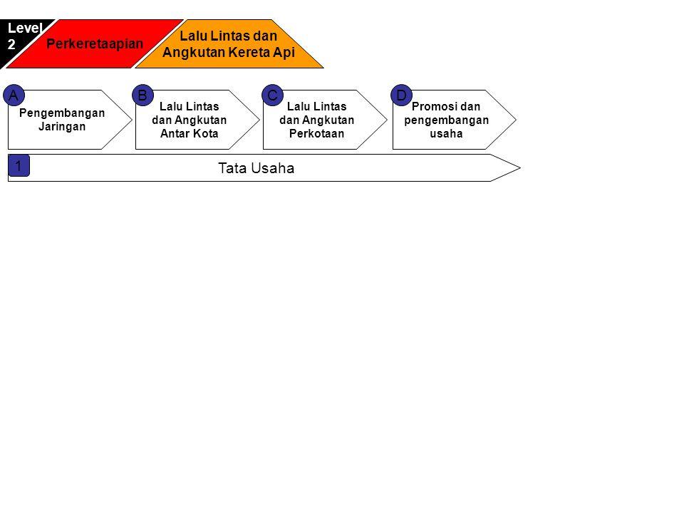 A Pengembangan Jaringan Penyiapan bahan perumusan kebijakan, standar, norma, pedoman, kriteria dan prosedur di bidang jaringan jalur kereta api dan jaringan jalur kereta api khusus untuk jangka pendek, menengah dan panjang Pemberian bimbingan teknis di bidang jaringan jalur kereta api dan jaringan jaringan jalur kereta api khusus untuk jangka pendek, menengah dan panjang Pelaksanaan penyusunan rencana umum jaringan jalur kereta api termasuk kereta api untuk keperluan khusus Penyiapan perumusan bahan penetapan GAPEKA Pelaksanaan evaluasi dan pelaporan di bidang jaringan jalur kereta api dan jaringan jalur kereta api khusus untuk jangka panjang, menengah dan panjang Masukan Proses • Data Geographic daerah • Data operasional • Potensi daerah • Kebutuhan potensi daerah penggunaan kereta api • Jumlah potensi penumpang Parameter kendali mutu • Frekuensi perjalanan • Kecepatan laju kereta api di lintasan • Biaya investasi pengembangan jaringan baru • Waktu persiapan pengembangan jaringan baru • Biaya administrasi Sasaran Dukungan Teknologi Informasi • Meningkatkan proses kolaborasi dalam proses pengembangan jaringan • Mempercepat proses aktifitas kajian yang dibutuhkan • Mempercepat proses yang mendukung pengambilan keputusan • Mempercepat pengadaan infrastruktur jaringan Keluaran Proses • Rencana pengembangan dan perbaikan jaringan lintasan keretaapi • Grafik perjalanan Keretaapi • Standarisasi teknis jaringan jalur kereta api Dukungan Teknologi Informasi • Citra Satelit • Geographical Information system • Statistical application (SPPSS) • Aplikasi spesifik untuk otomatisasi GAPEKA • Office automation application • Document management system • Helpdesk • SIMPAKA Masukan Kendali dukungan Mendukung Mencapai Keluaran