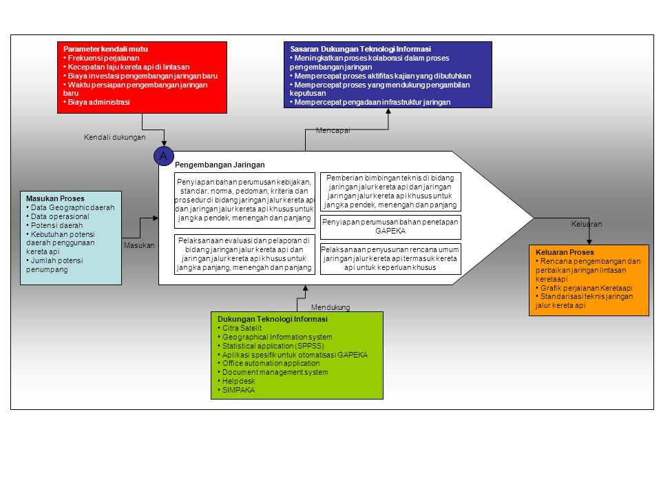 B Lalu Lintas dan Angkutan Antar Kota Penyiapan bahan perumusan kebjakan, standar, norma, pedoman, kriteria dan prosedur di bidanga lalu lintas dan angkutan antar kota Pemberian bimbingan teknis di bidang lalu lintas dan angkutan antar kota termasuk pelaksanaan grafik perjalanan kereta api dan pelayanan angkutan antar kota Penyiapan penetapan rencana kebutuhan angkutan kereta ap antar kota Penyiapan pedoman perhitungan tarif dasar dan subsidi untuk kereta api penugasan, perintis, dan atau kereta api bersubsidi antar kota Penyiapan perumusan kebijakan teknis pemaduan pelayanan kereta api dengan moda lainnya Pelaksanaan evaluasi dan pelaporan di bidang lalu lintas dan angkutan antar kota termasuk pelaksanaan grafik perjalanan kereta api Parameter kendali mutu • Biaya administrasi • Lama operasional oleh pihak swasta/PT.