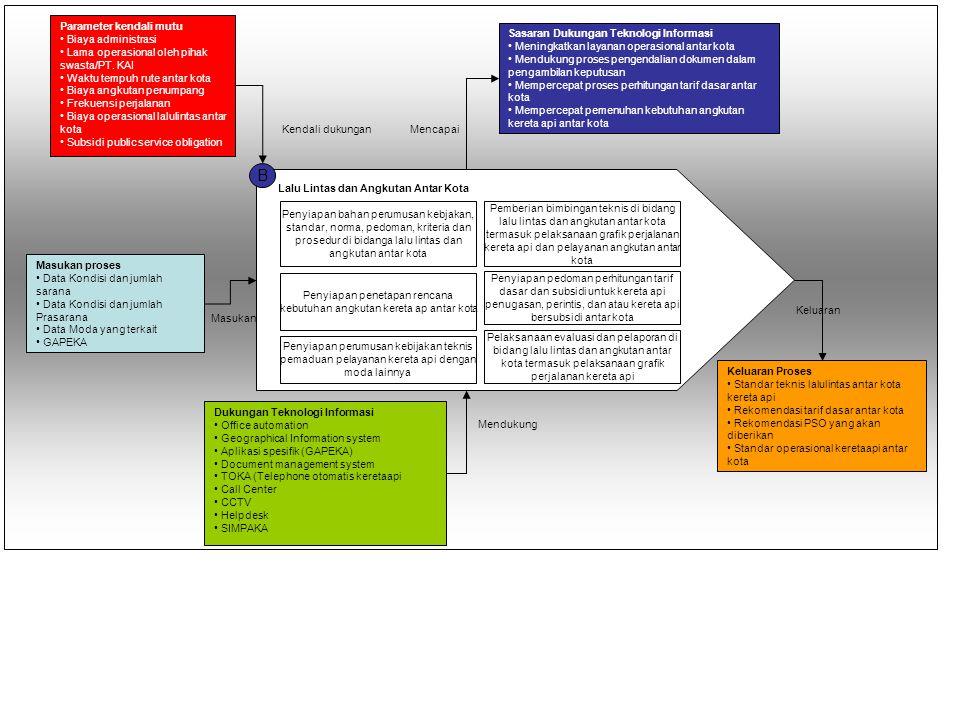 B Lalu Lintas dan Angkutan Antar Kota Penyiapan bahan perumusan kebjakan, standar, norma, pedoman, kriteria dan prosedur di bidanga lalu lintas dan an