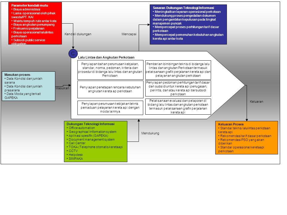 Penyiapan bahan perumusan kebijakan, standar, norma, pedoman, kriteria dan prosedur serta bimbingan teknis, evaluasi dan pelaporan di bidang penyiapan pelaksanaan pengadaan, pembangunan, pemeriksaan dan pengesahan hasil telekomunikasi dan pelistrikan E Fasilitas Sarana Penyiapan bahan perumusan kebijakan, standar, norma, pedoman, kriteria dan prosedur di bidang fasilitas sarana Pemberian bimbingan teknis di bidang fasilitas sarana Penyiapan pelaksanaan prioritas pengadaan dan atau peningkatan balai yasa dan dipo sarana kereta api milik negara serta pengusahaannya Penyusunan kebutuhan minimal suku cadang komponen balai yasa dan dipo serta sarana keretaapi Pelaksanaan evaluasi dan pelaporan di bidang rekayasa dan kelaikan sarana Penyusunan kebutuhan minimal peralatan dan fasilitas pendukung di balai yasa dan di dipi sarana keretaapi serta sarana untuk keperluan khusus Parameter kendali mutu • Biaya administrasi fasilitas sarana • Lama waktu pengadaan sarana • Lama waktu inventaris sarana • Lama waktu pemberian sertifikasi kelaikan sarana • Lama waktu penggunaan sukucadang fasilitas sarana Sasaran Dukungan Teknologi Informasi • Mempercepat pemenuhan kebutuhan minimal peralatan sarana • Mempercepat menentukan prioritas pengadaan sarana • Mempercepat sosialisasi standar sarana perkeretaapian • Mempercepat penysusunan laporan kelaikan sarana • Meningkatkan kolaborasi antar fungsiorganisasi Keluaran Proses • Laporan kelaikan sarana • Pengadaan sukucadang sarana • Pengadaan penambahan sarana • Standarisasi kualitas sukucadang faslitas sarana Masukan proses • Data sarana keretaapi • Inventori suku cadang sarana Dukungan Teknologi Informasi • Office automation • Sistem informasi sarana keretaapi • Supply Chain Management system sarana kereta api • Document management system • Call Center • TOKA (Telephone otomatis keretaapi • Helpdesk Masukan Keluaran Mendukung Mencapai Kendali dukungan