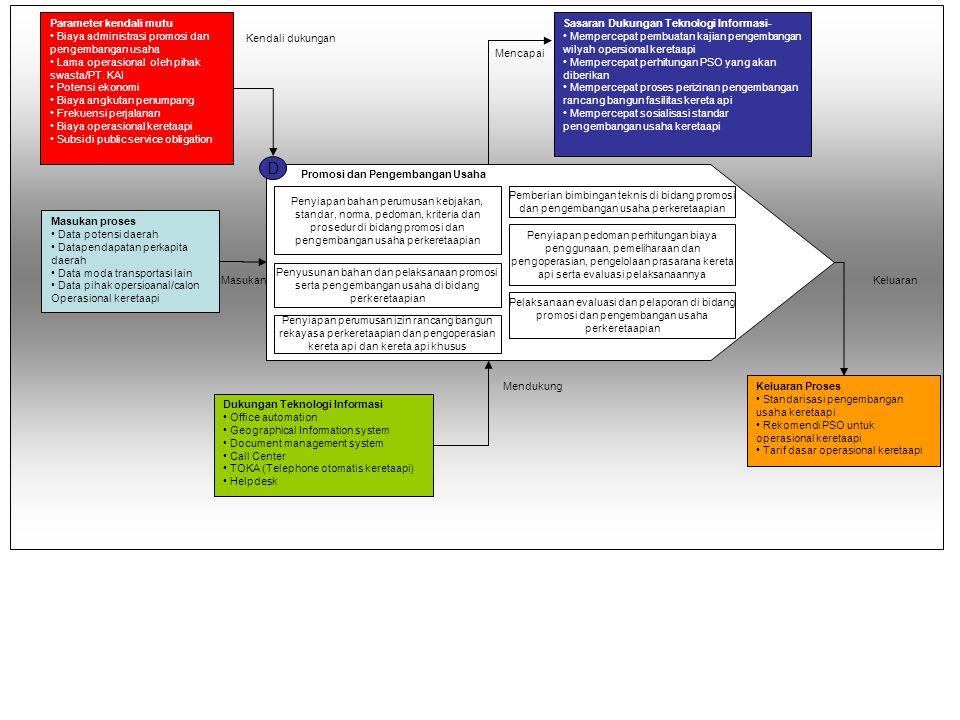 D Promosi dan Pengembangan Usaha Penyiapan bahan perumusan kebjakan, standar, norma, pedoman, kriteria dan prosedur di bidang promosi dan pengembangan