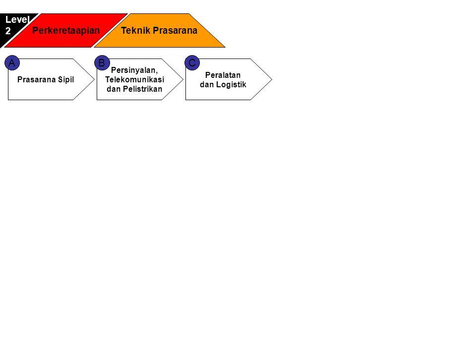 A Prasarana Sipil Penyiapan bahan perumusan kebijakan, standar, norma, pedoman, kriteriadan prosedur di bidang prasarana sipil Pemberian bimbingan teknis di bidang prasarana sipil Penyiapan pelaksanaan penyelenggaraan prasarana kereta api meliputi pembangunan, pengadaan, pengoperasian dan perawatan prasarana sipil Penyiapan pelaksanaan pemeriksaan, pengujian, pemberian tanda kelaikan dan akreditasi pelaksana jasa konsultansi serta konstruksi prasarana sipil Penyiapan kebijakan teknis kualitas material baru yang digunakan dalam pembangunan, rehabilitasi dan perawatan prasarana sipil kereta api Pelaksanaan evaluasi dan pelaporan di bidang prasarana sipil Parameter kendali mutu • Biaya administrasi • Lama waktu persiapan pengembangan dan perbaikan prasarana • Biaya pengembangan dan perbaikan prasarana • Biaya angkutan penumpang Sasaran Dukungan Teknologi Informasi • Mempercepat layanan perbaikan prasarana • Mempercepat layanan pengadaan prasarana baru • Mempercepat pengadaan stock untuk material prasarana • Rekomendasi perawatan prasarana Keluaran Proses • Standarisasi teknis prasarana • Standarisasi material prasarana • Tanda kelaikan prasarana • Standar operasional keretaapi perkotaan • Perawatan dan pembangunanan prasarana Dukungan Teknologi Informasi • Office automation • Supply chain management system • SIMPAKA • GIS • Aplikasi Rancang bangun (Autocad) • Document management system Masukan proses • Data Kondisi dan jumlah prasarana yang dimiliki • Jenis bahan dan kualitas material yang dipergunakan untuk prasarana • Data simpul keretaapi Masukan Keluaran Mendukung Kendali dukungan Mencapai