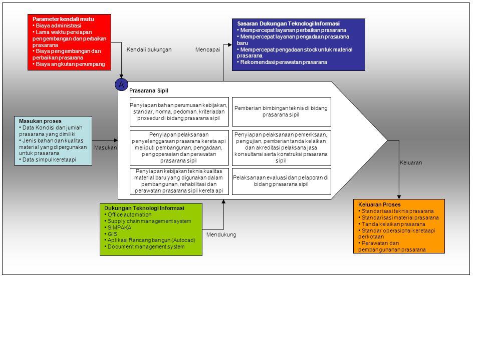A Prasarana Sipil Penyiapan bahan perumusan kebijakan, standar, norma, pedoman, kriteriadan prosedur di bidang prasarana sipil Pemberian bimbingan tek