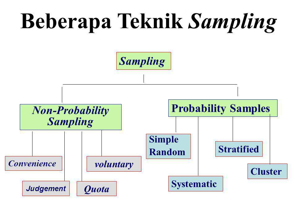 •Cluster Sampling lebih efisien dalam biaya bila populasinya tersebar luas.