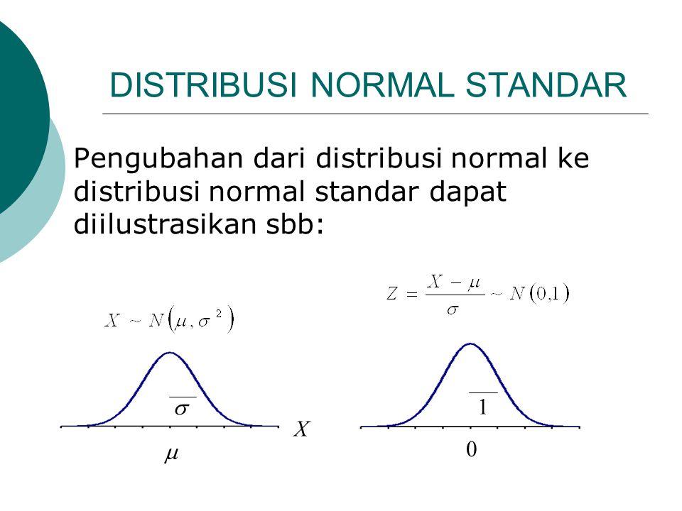 DISTRIBUSI NORMAL STANDAR Pengubahan dari distribusi normal ke distribusi normal standar dapat diilustrasikan sbb:   X 0 1