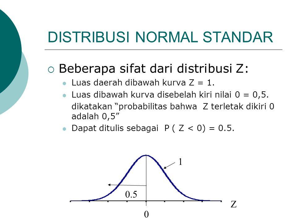 DISTRIBUSI NORMAL STANDAR  Beberapa sifat dari distribusi Z:  Luas daerah dibawah kurva Z = 1.  Luas dibawah kurva disebelah kiri nilai 0 = 0,5. di