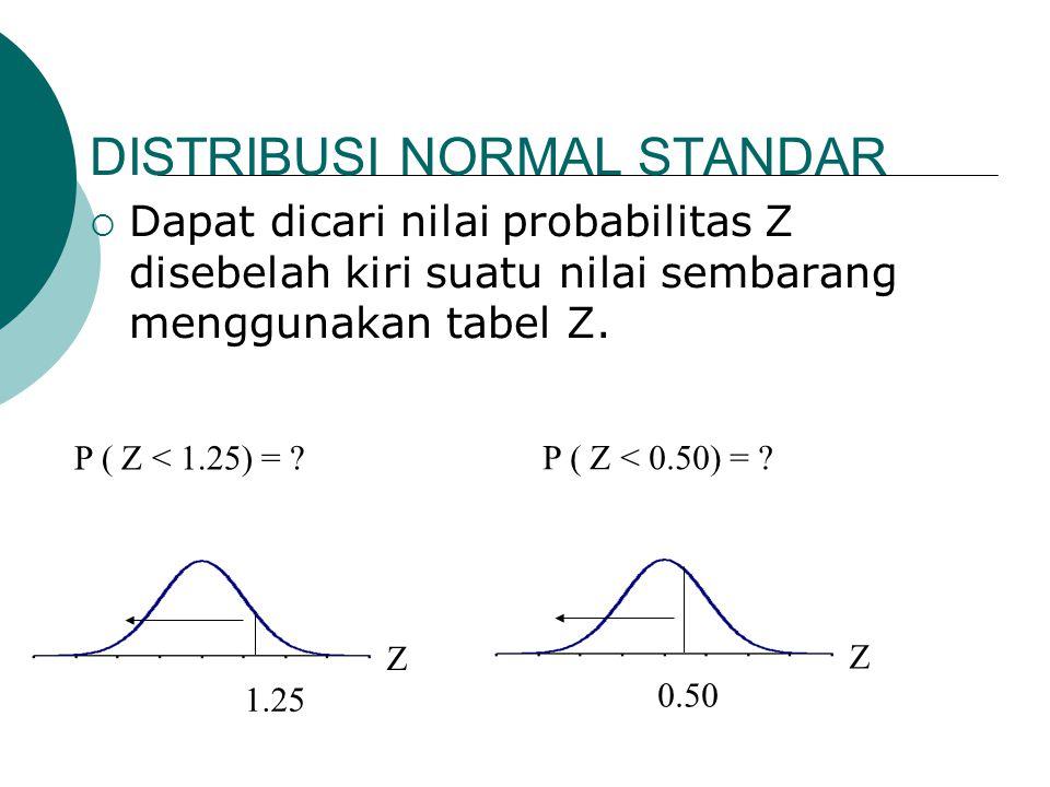 DISTRIBUSI NORMAL STANDAR  Dapat dicari nilai probabilitas Z disebelah kiri suatu nilai sembarang menggunakan tabel Z. P ( Z < 1.25) = ? Z 1.25 P ( Z