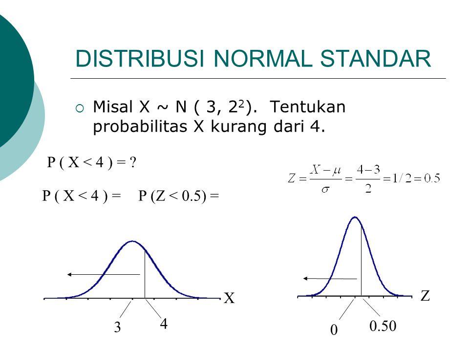 DISTRIBUSI NORMAL STANDAR  Misal X ~ N ( 3, 2 2 ). Tentukan probabilitas X kurang dari 4. P ( X < 4 ) = ? 3 4 X Z 0.50 0 P (Z < 0.5) = P ( X < 4 ) =